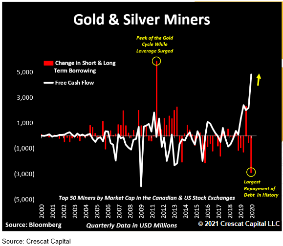 Gold and Silver Miners