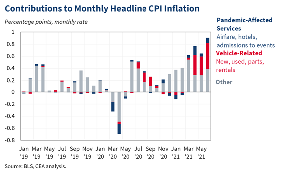 Contributions To Monthly Headline CPI Inflation