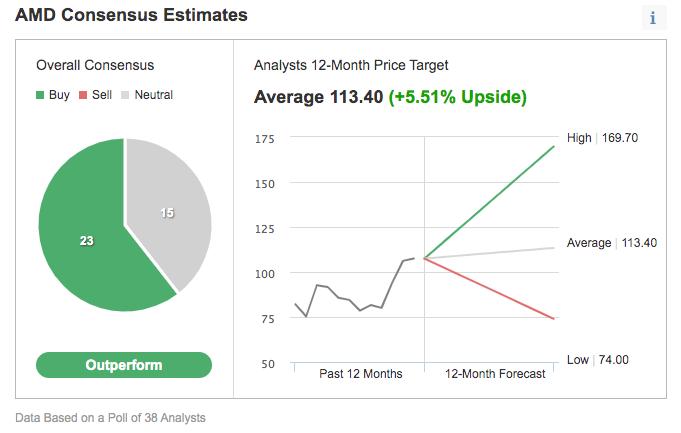 AMD Consensus Estimates.