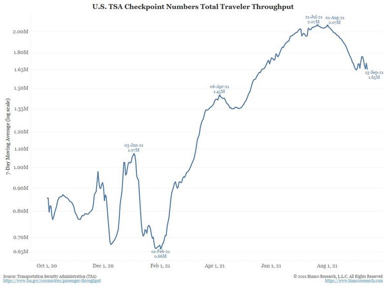 US TSA Checkpoint Numbers