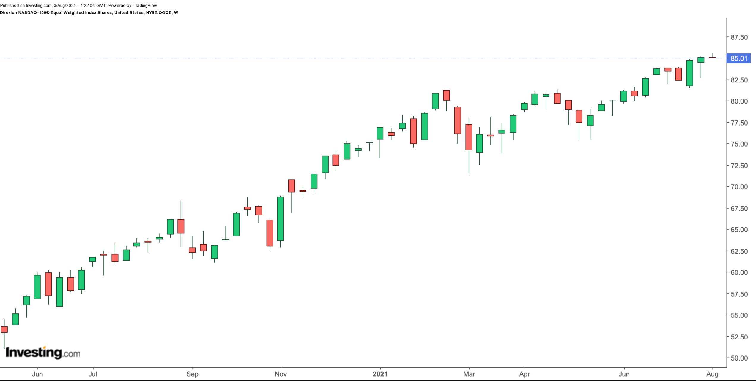 QQQE周线图来自英为财情Investing.com
