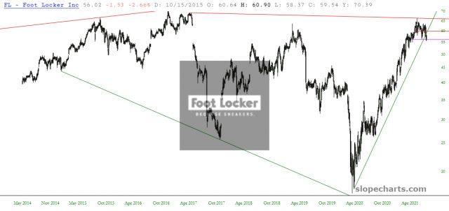Foot Looker Inc Chart