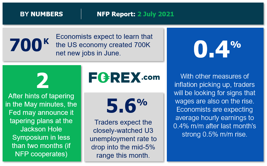 Fed On Edge After Back-To-Back Disappointing Jobs Reports