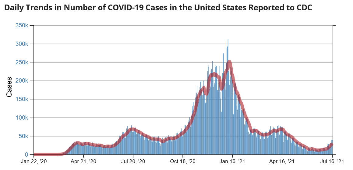 CDC Case Chart