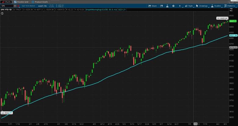 S&P 500 Daily Chart.