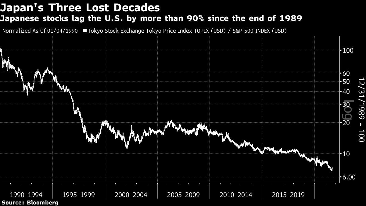 Japenese Vs US Stocks