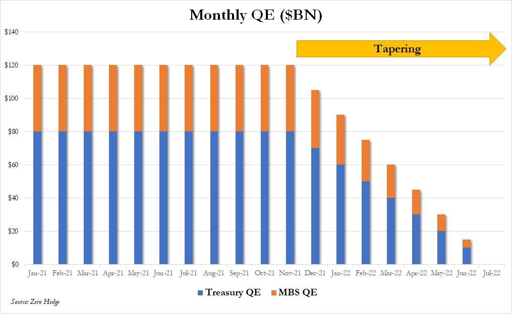 Monthly QE