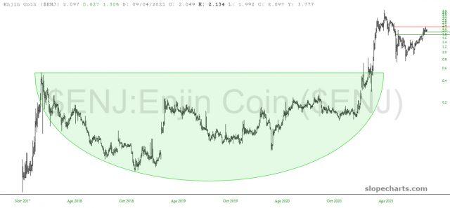ENJ Price Chart