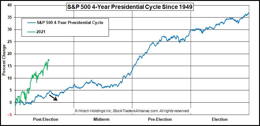SPX Presidential Cycles Chart