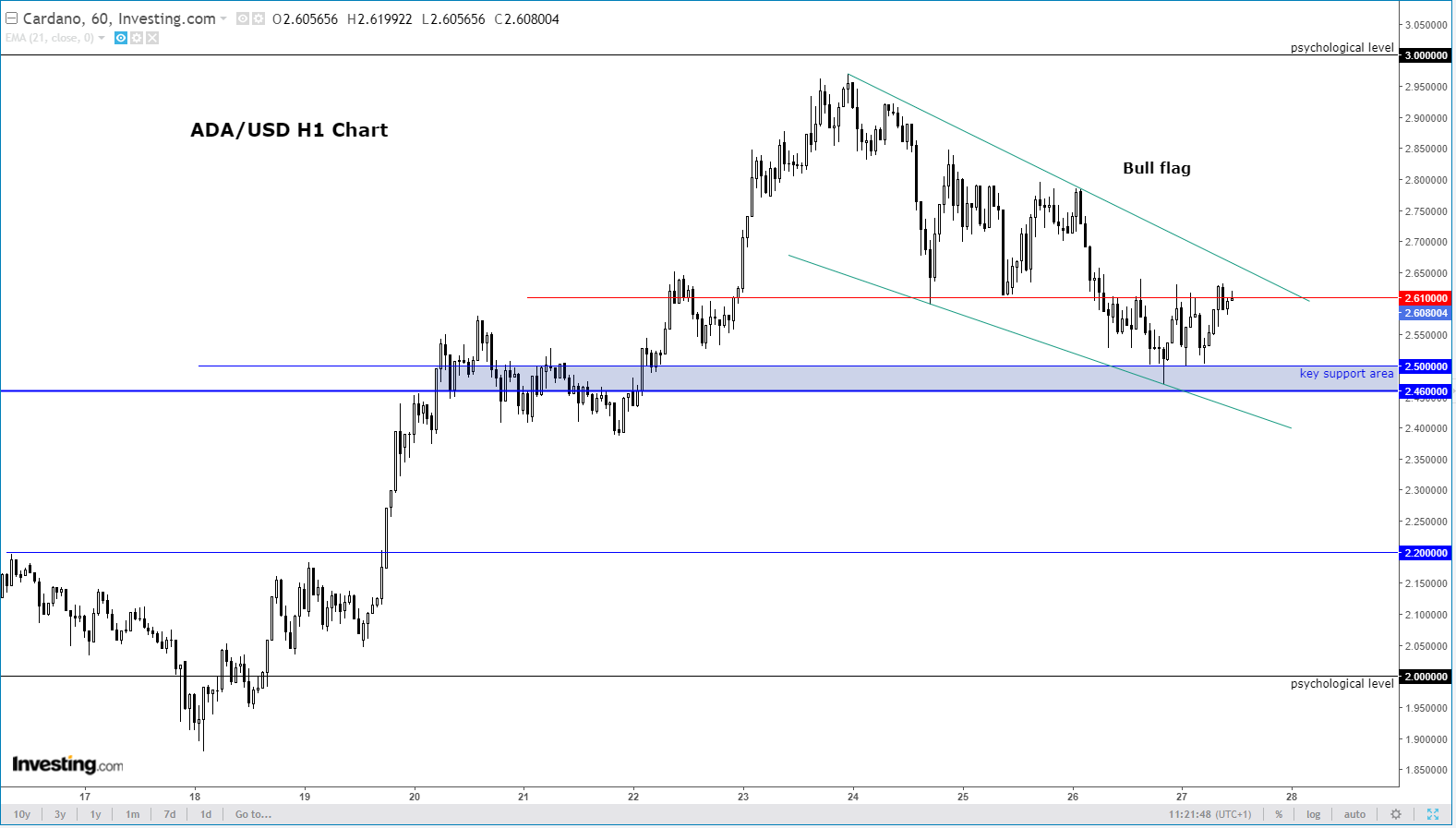 ADA/USD H1 Chart