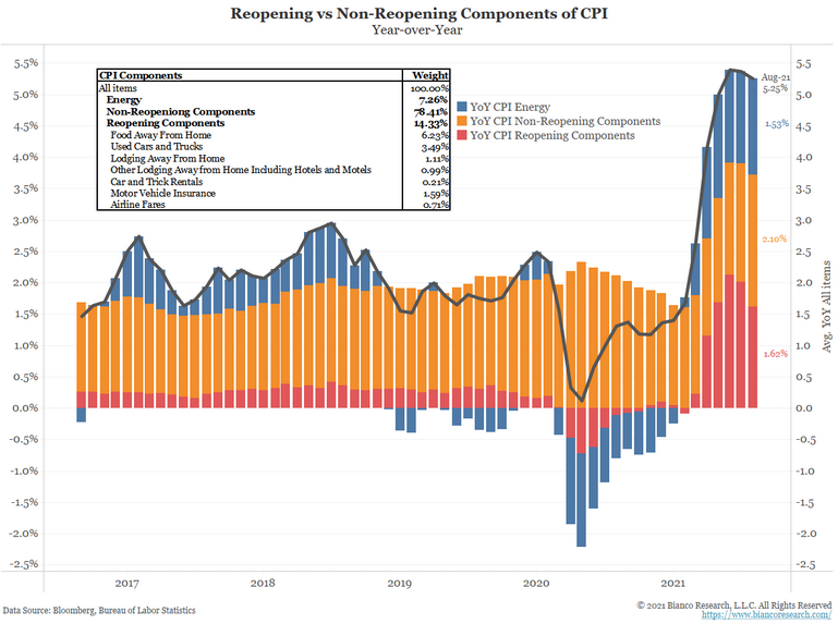 Reopening Vs Non-Reopening Of CPI Components