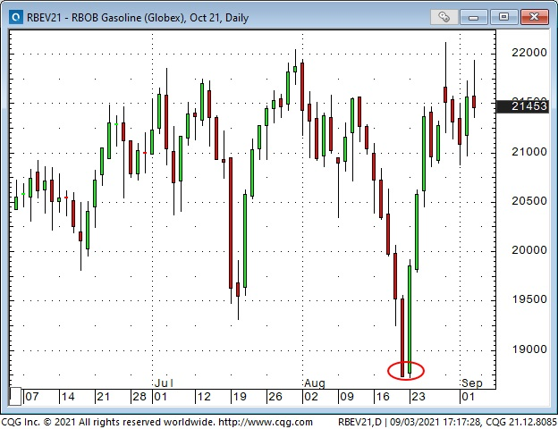 Gasoline Daily Chart