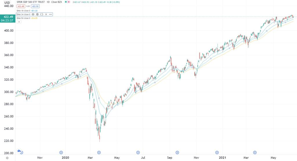 S&P 500 ETF Daily Chart