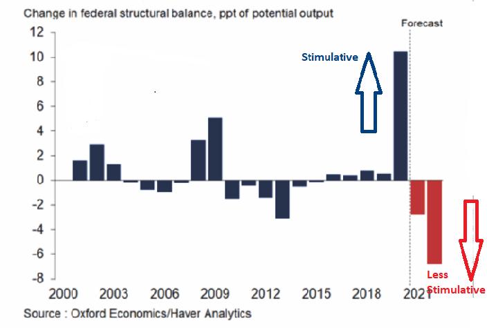 Variation de l'équilibre de la structure fédérale