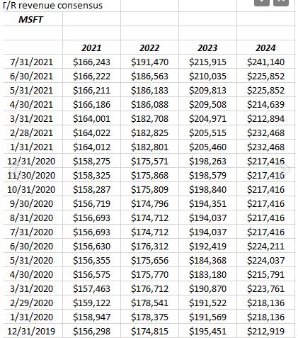 MSFT Revenue Revisions
