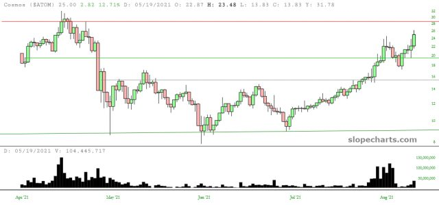 Cosmos (ATOM) Price Chart