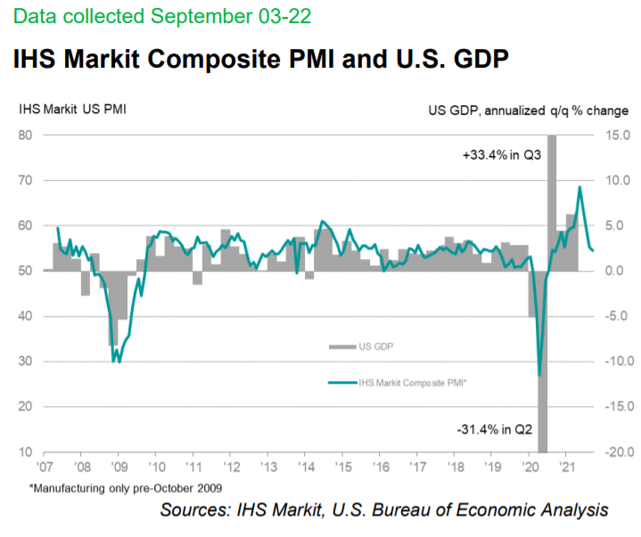 IHS Markit Composite PMI Vs U.S. GDP