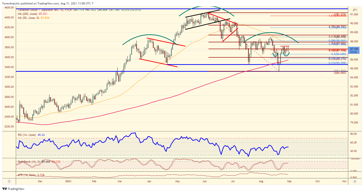 Chart Of The Day: CAD/JPY
