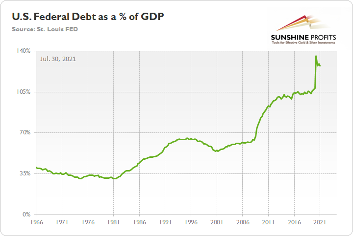 Debt As A Percentage Of GDP.