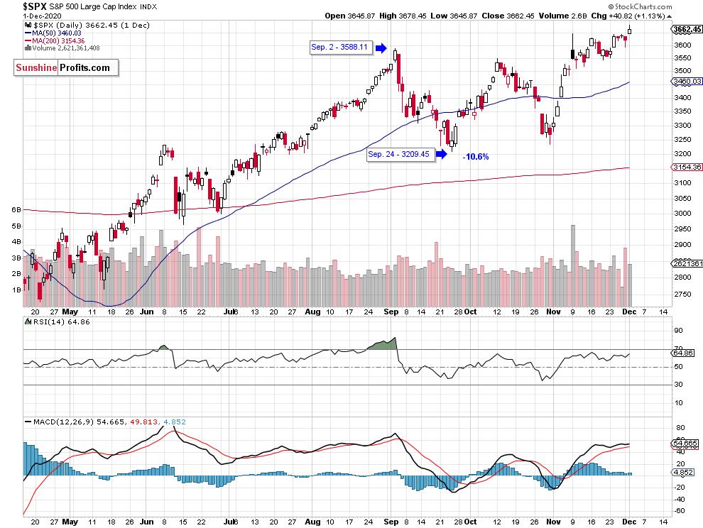 S&P 500 Long-Term Daily Chart.