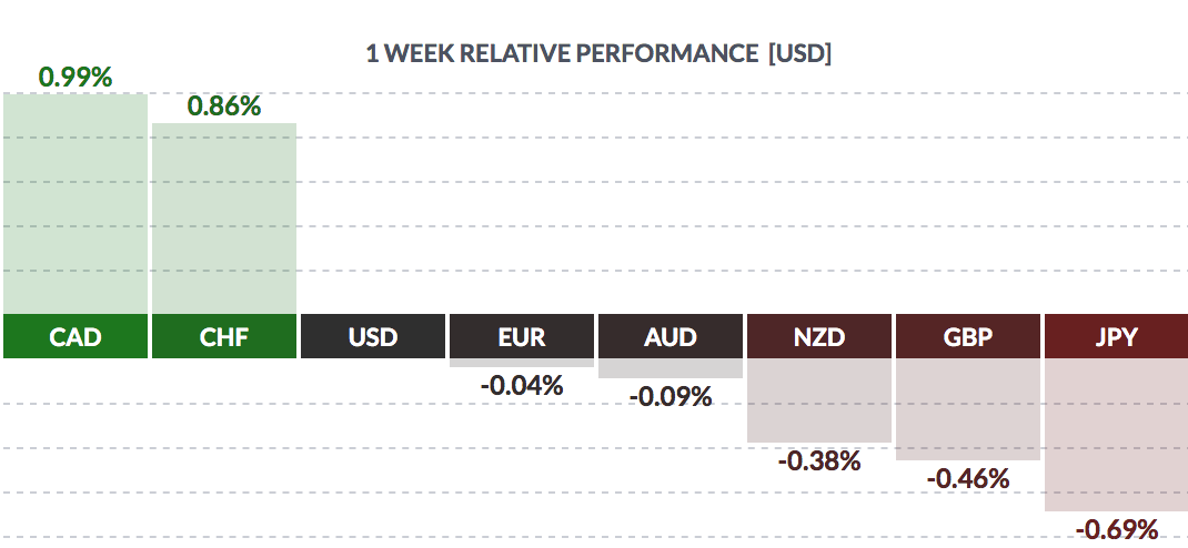 Forex Weekly Performance