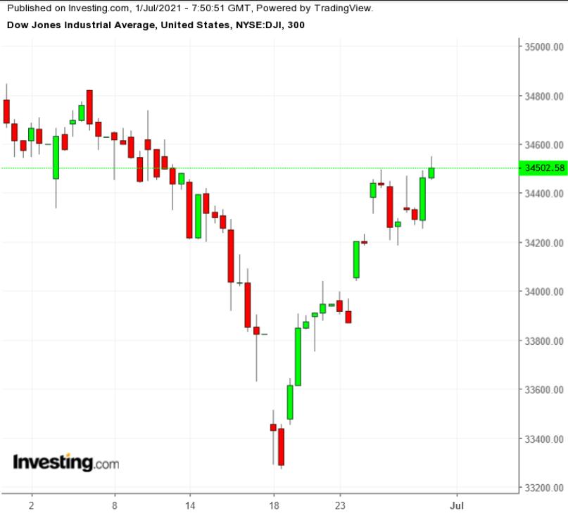 Dow Jones 300 Minute Chart