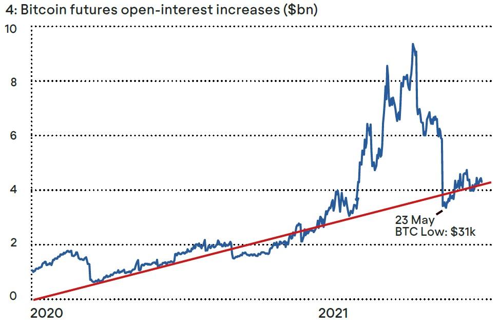 Bitcoin Futures Open-Interest Chart
