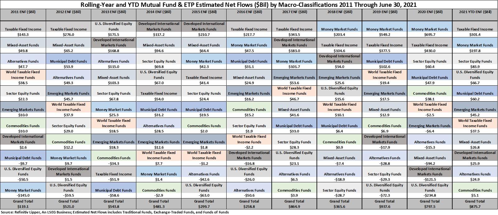 Yearly YTD-ENFs Macro Groups 2011 2021