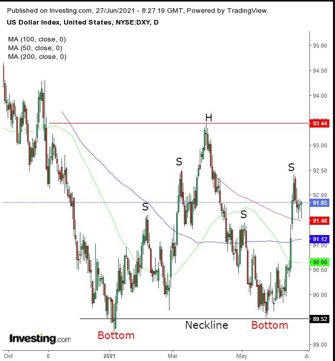 美元指數日線圖,來源:Investing.com