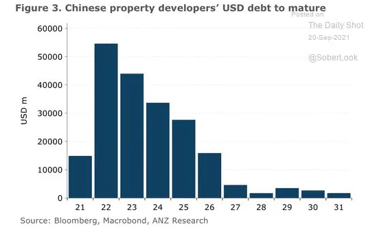 Chinese Property Developers USD Debt To Marture