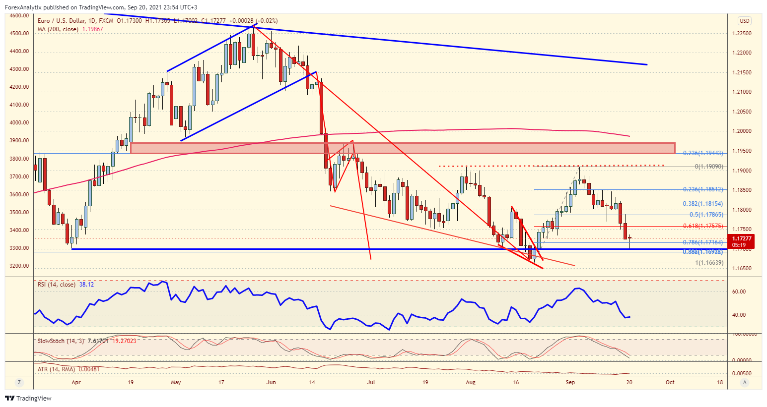 Chart Of The Day: EUR/USD