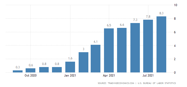 United States Producer Price Index data graph.