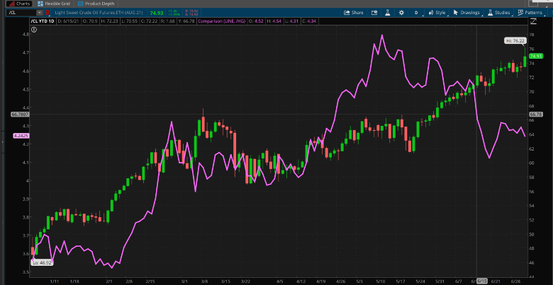 Crude And Copper Combined Daily Chart.