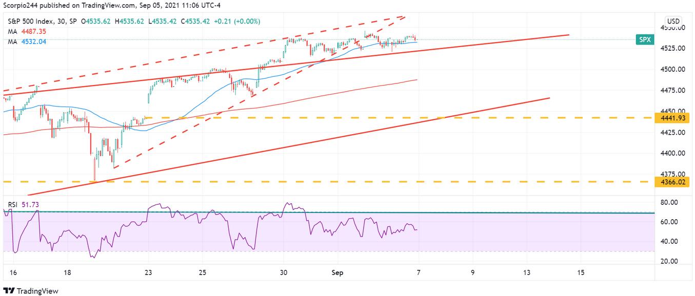 Graphique de l'indice S&P 500