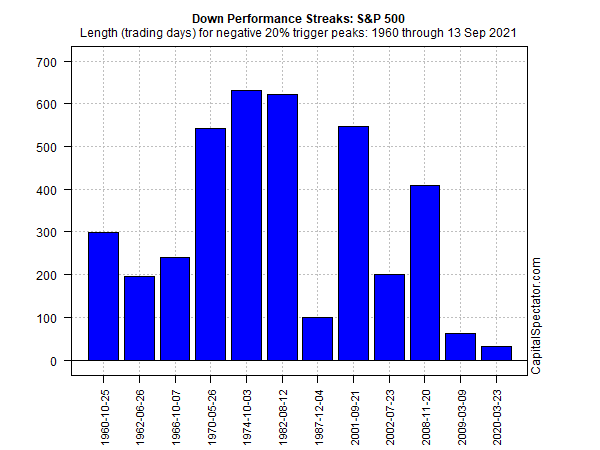 S&P 500 Down Performance Streak