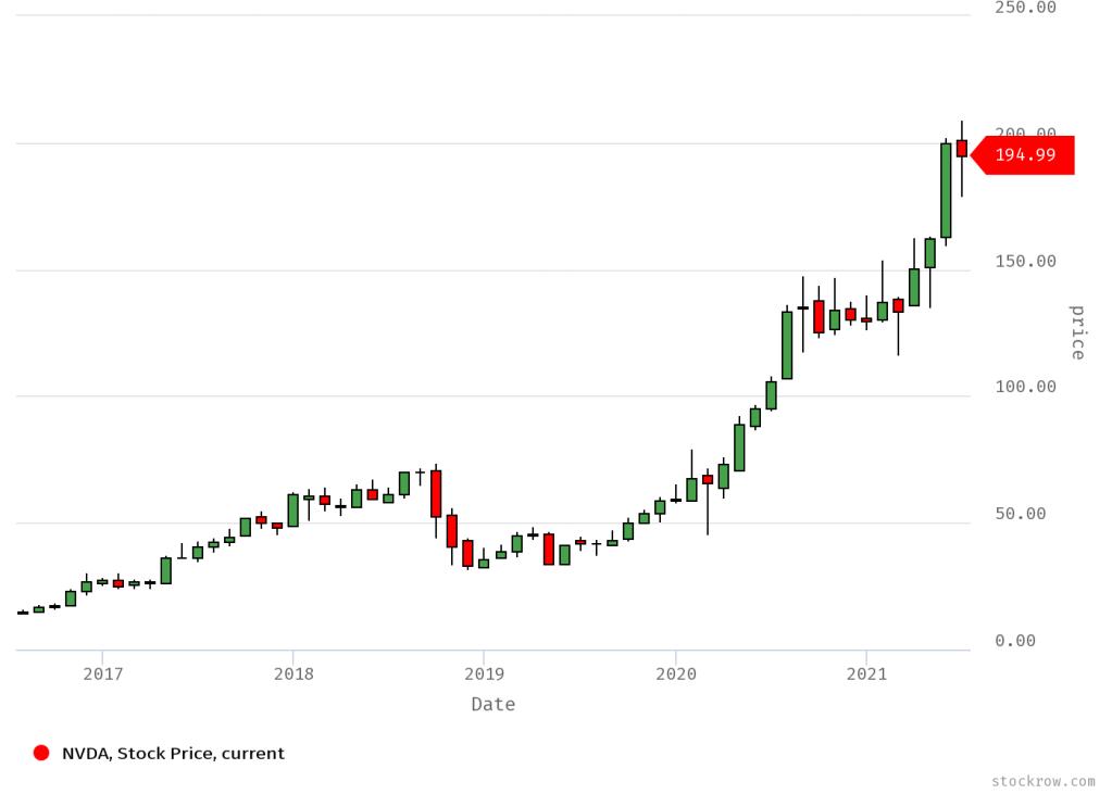 Nvidia Stock Price Chart