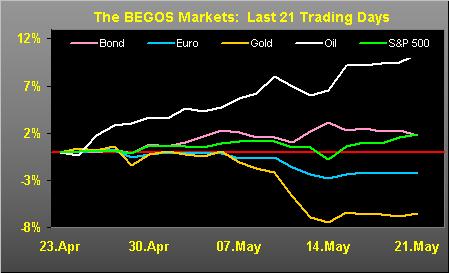 BEGOS Tracks
