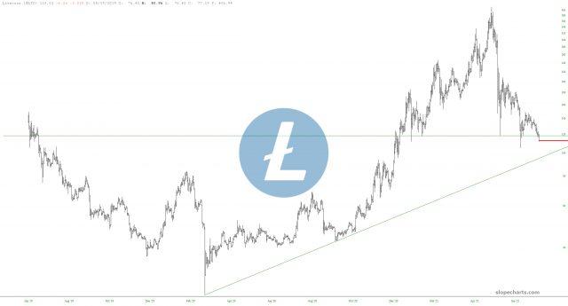 Litcoin Chart.