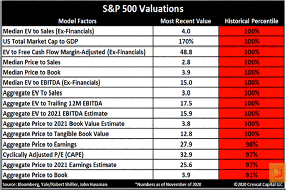S&P 500 valuation table