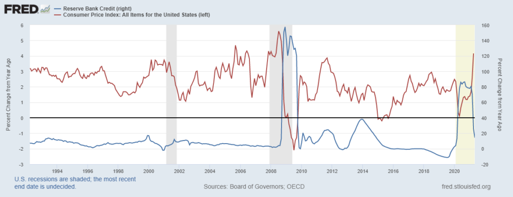 Changes in CPI-Fed Balance Sheet Graph