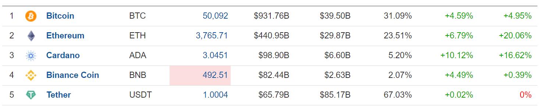 Top 5 Crytocurrencies, Sept. 2, 2021