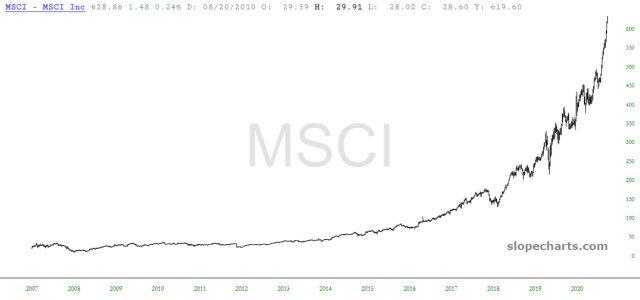 MSCI Inc Chart