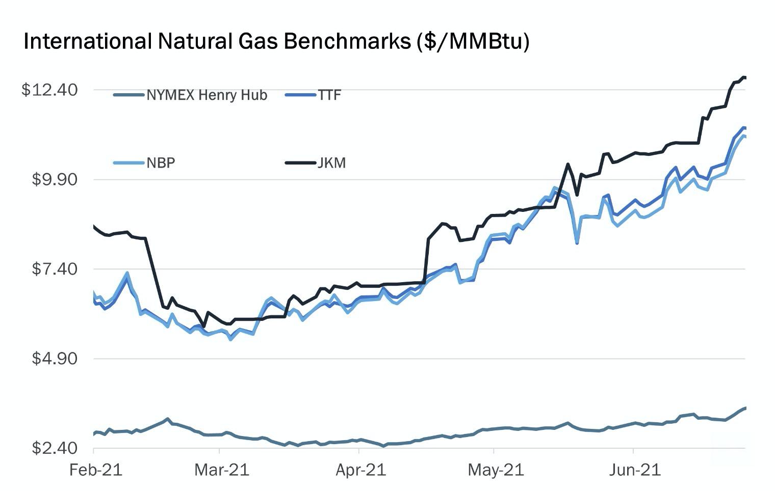 Doğal Gaz Gösterge Fiyatlar