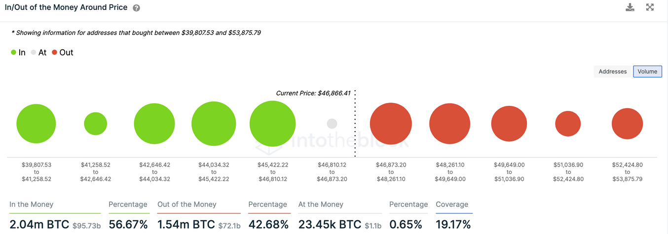 BTC-In/Out Of The Money Around Price