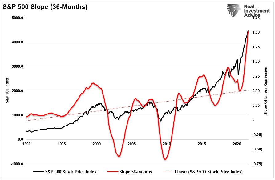 S&P 500 Slope (36 Months)