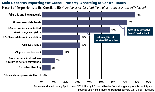 Main Concerns Impacting the Global Economy, via Central Banks