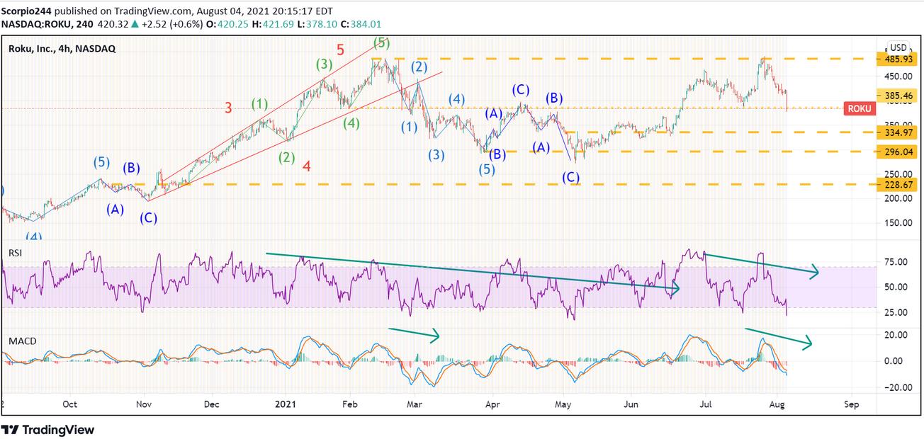 Roku Inc 4-Hr Chart