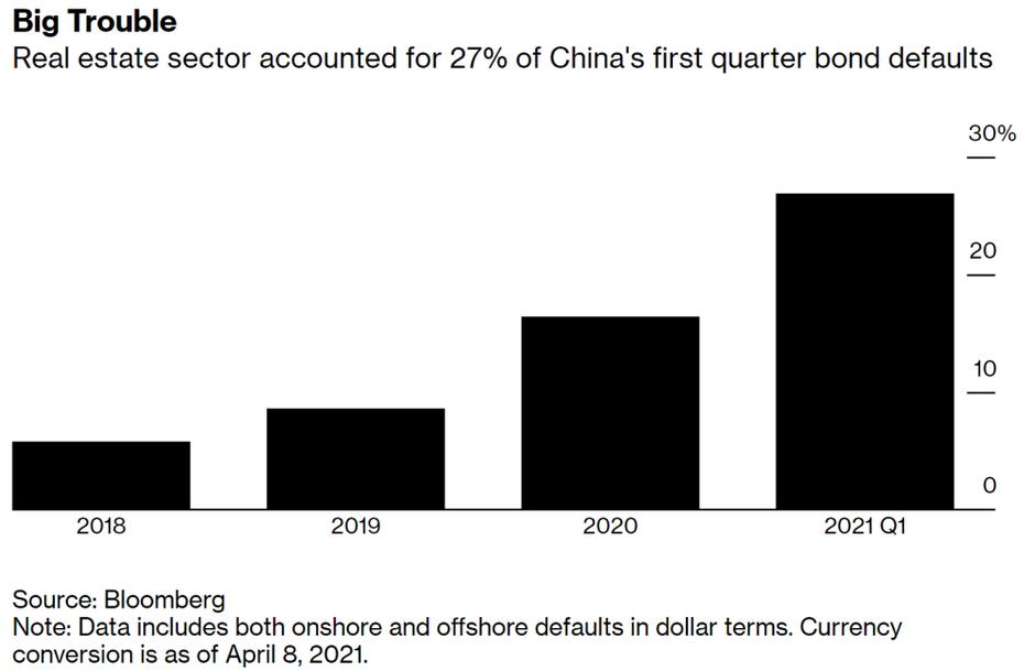 China Bond Defaults
