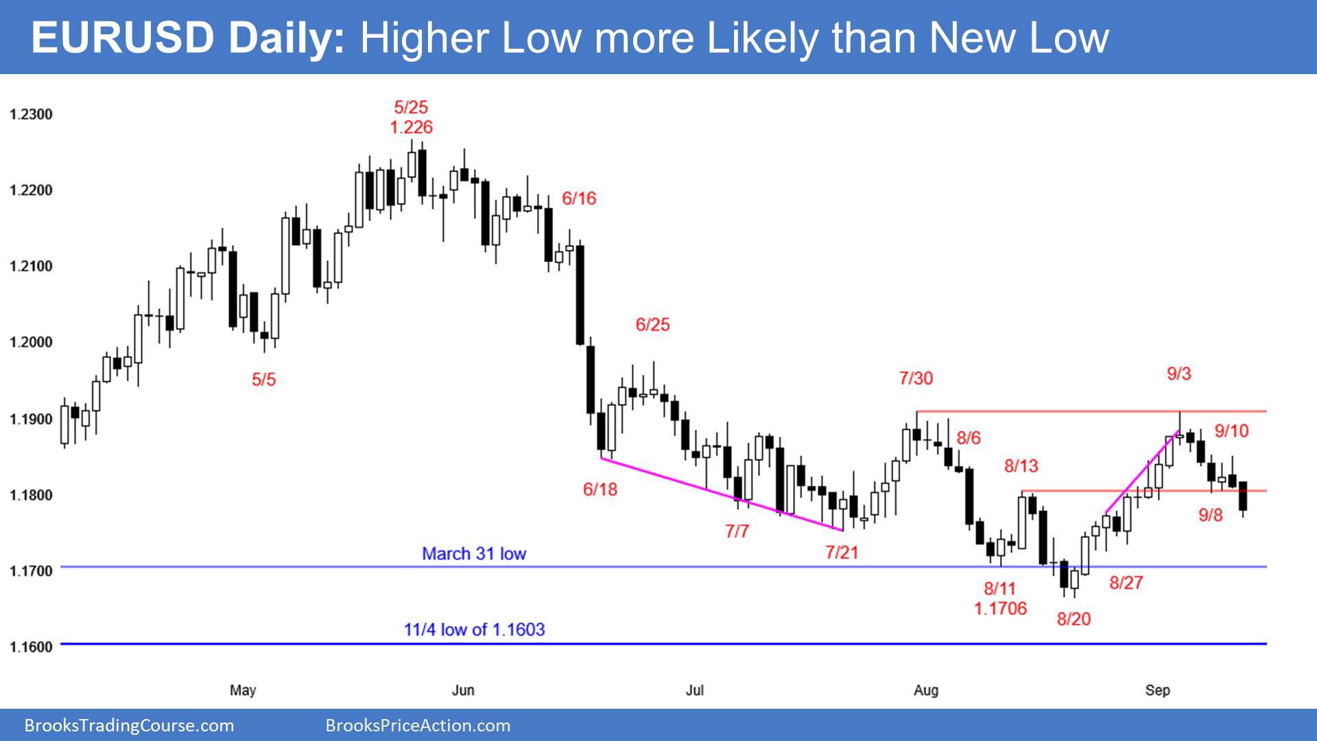 EUR/USD major trend reversal likely