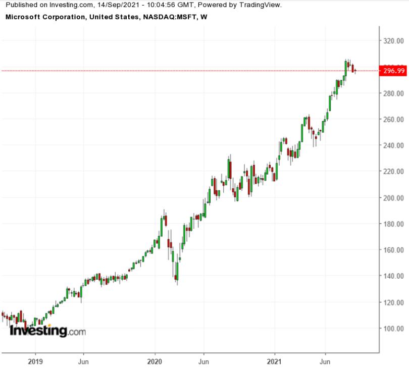 (微软公司3年周线图来自英为财情Investing.com)